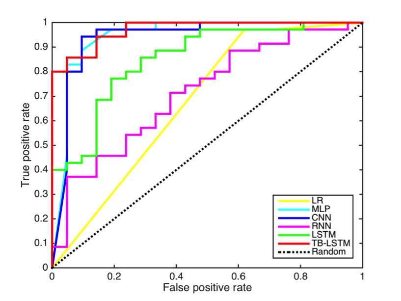 JMU - Sleep Quality Prediction From Wearable Data Using Deep