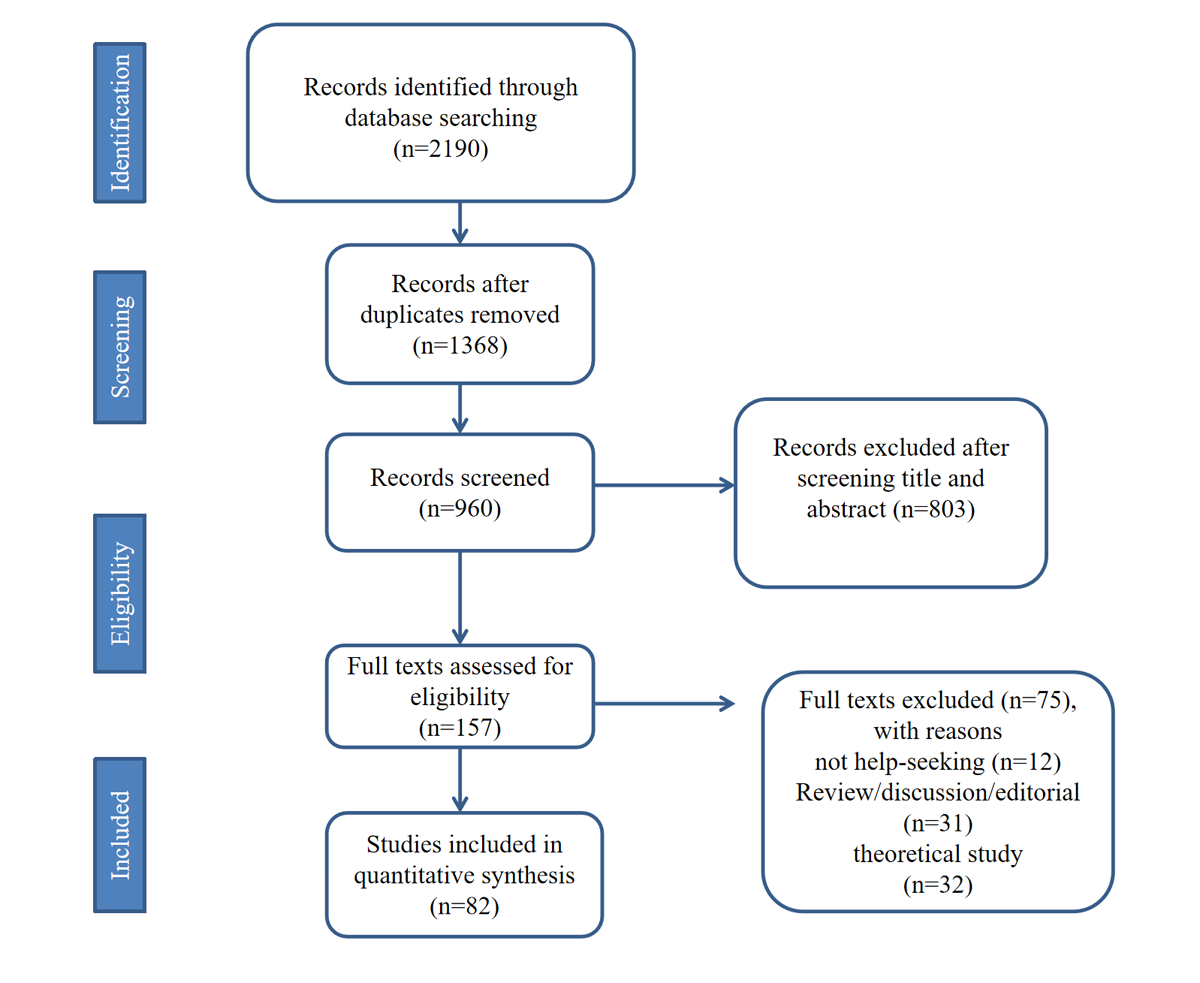 Wearable Health Devices in Health Care: Narrative Systematic Review