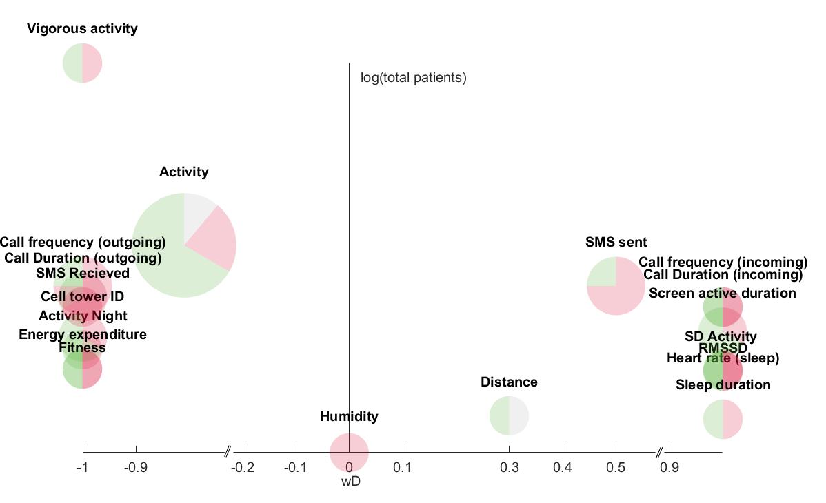 JMU - Correlations Between Objective Behavioral Features Collected