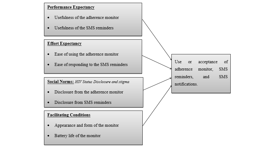 JMU - Acceptability and Feasibility of Real-Time Antiretroviral