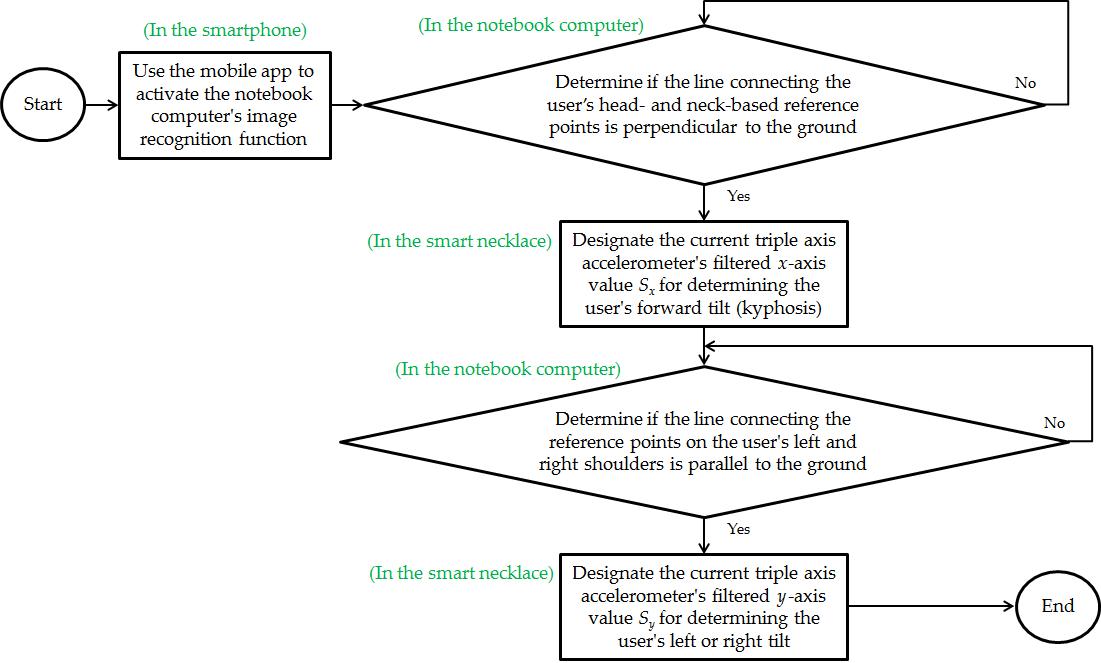 JMU - Design and Implementation of a Novel System for