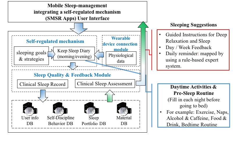diagram of sleeping jmu a mobile sleep management learning system for improving  a mobile sleep management learning