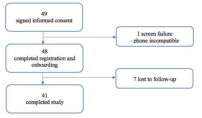 JMU - A Comprehensive Digital Program for Smoking Cessation