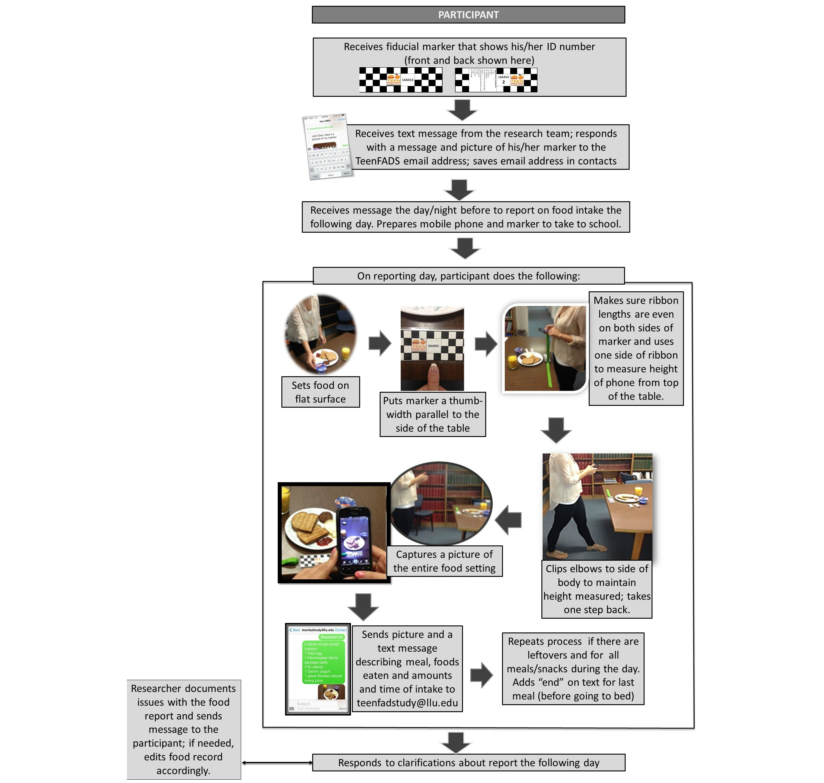 JMU - Using Personal Mobile Phones to Assess Dietary Intake