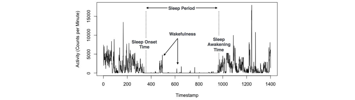 JMU - Sleep Quality Prediction From Wearable Data Using Deep