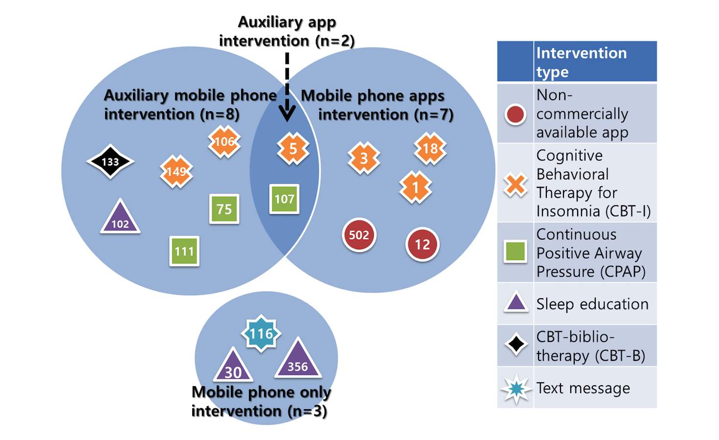 JMU - Mobile Phone Interventions for Sleep Disorders and