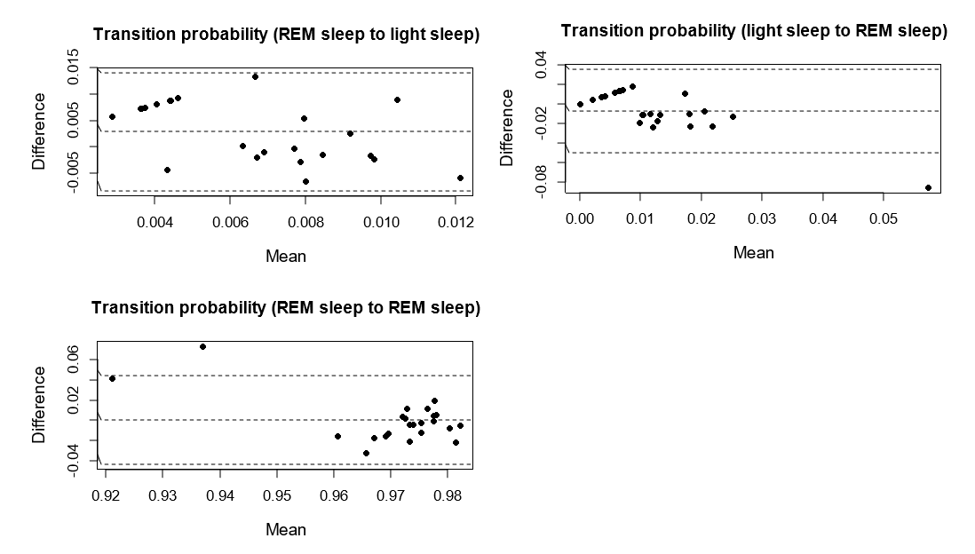 JMU - Accuracy of Fitbit Wristbands in Measuring Sleep Stage