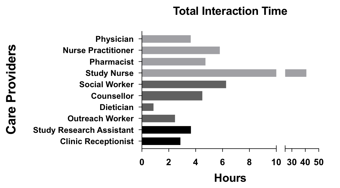 JMU - Health Care Provider Utilization and Cost of an
