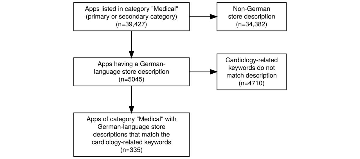 JMU - Description of Cardiological Apps From the German App
