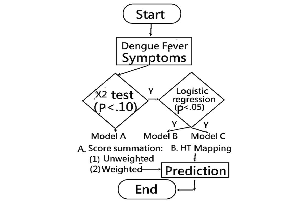 Tremendous Jmu An App Detecting Dengue Fever In Children Using Ibusinesslaw Wood Chair Design Ideas Ibusinesslaworg