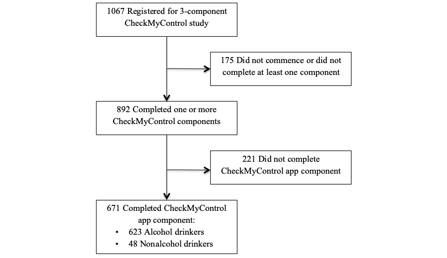 JMU - A Smartphone App to Assess Alcohol Consumption