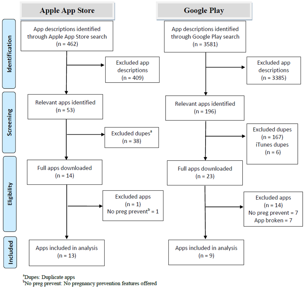 JMU - A Systematic Review of Apps using Mobile Criteria for