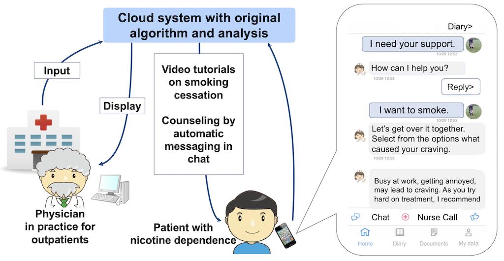 JMU - Impact of a Novel Smartphone App (CureApp Smoking ...