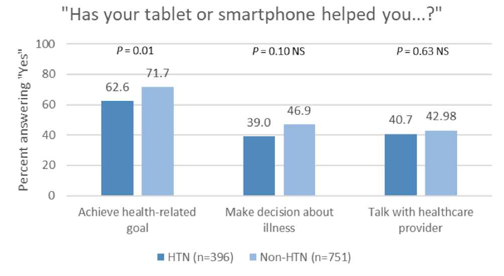 JMU - Mobile Phone Ownership, Health Apps, and Tablet Use in