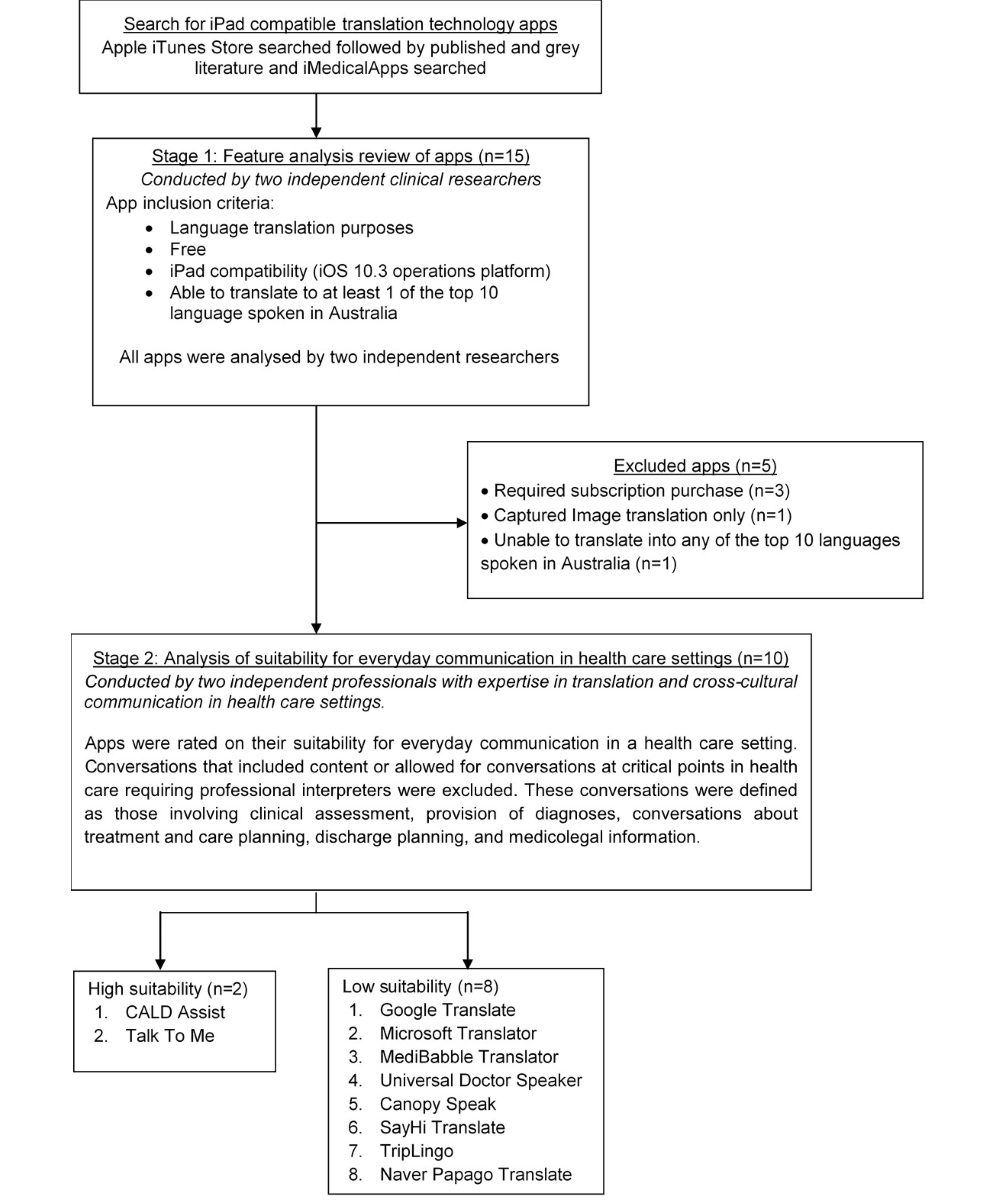 JMU - Language Translation Apps in Health Care Settings