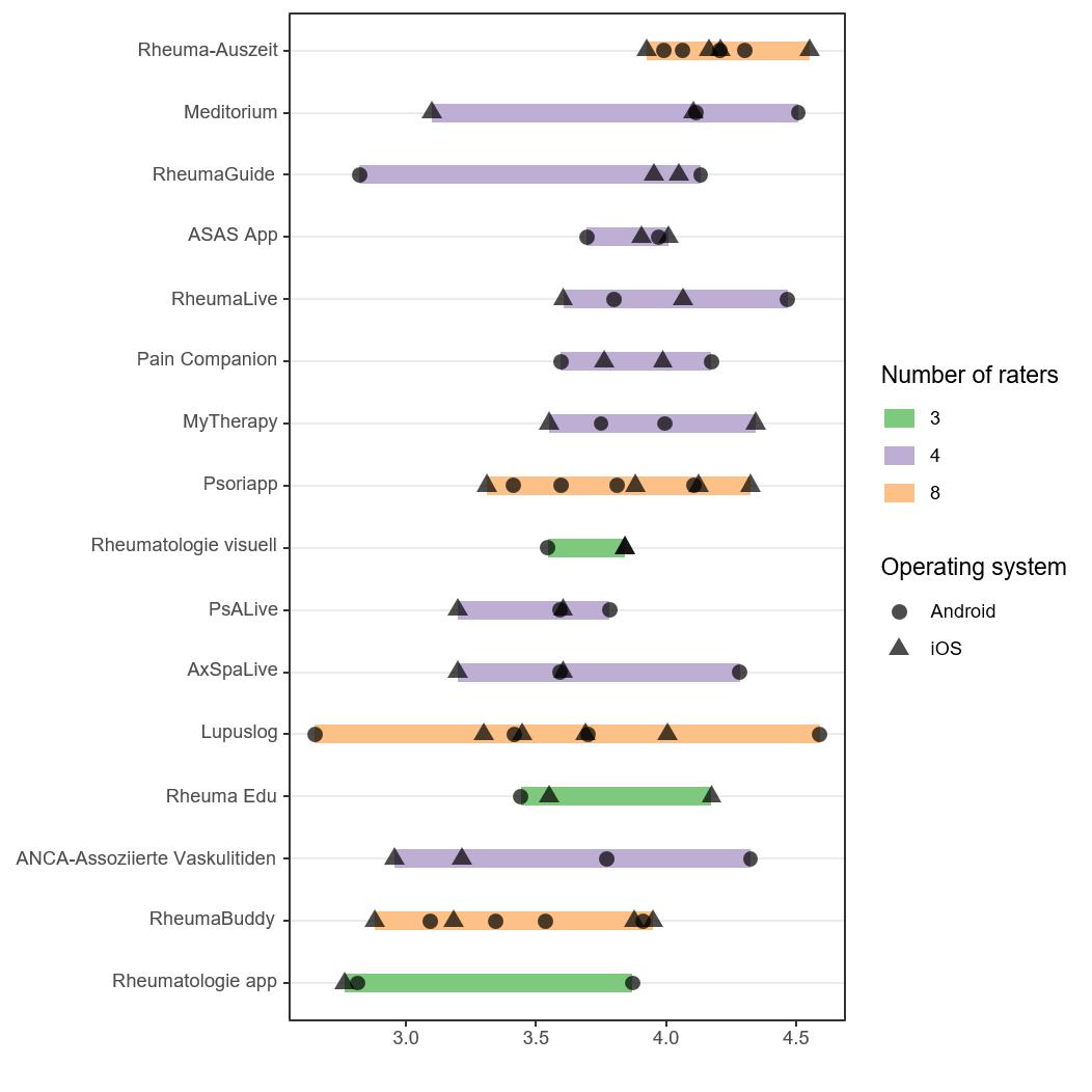 JMU - German Mobile Apps in Rheumatology: Review and Analysis Using