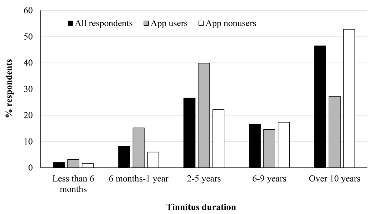 JMU - Mobile Apps for Management of Tinnitus: Users' Survey, Quality