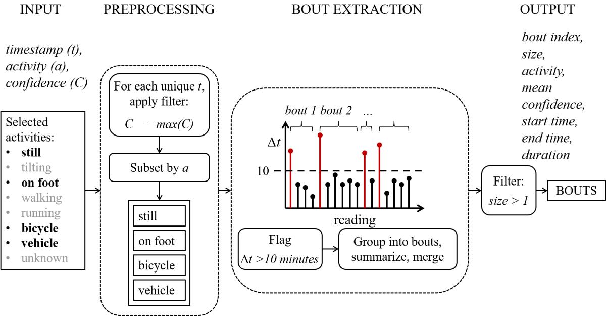JMU - Development of a Sensor-Based Behavioral Monitoring Solution