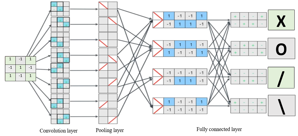 JMU - Deep Learning Intervention for Health Care Challenges