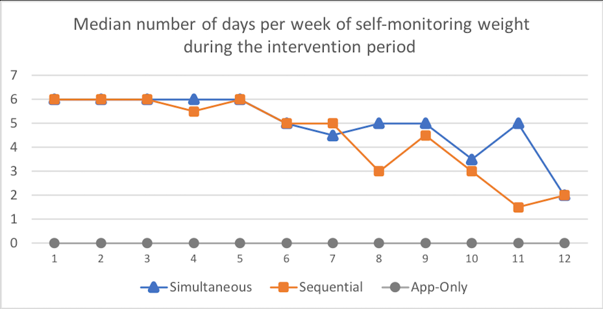JMU - Comparing Self-Monitoring Strategies for Weight Loss in a