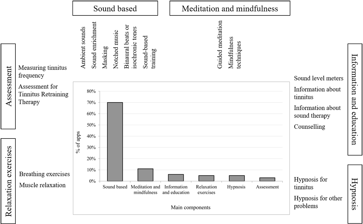 JMU - Mobile Apps for Management of Tinnitus: Users' Survey