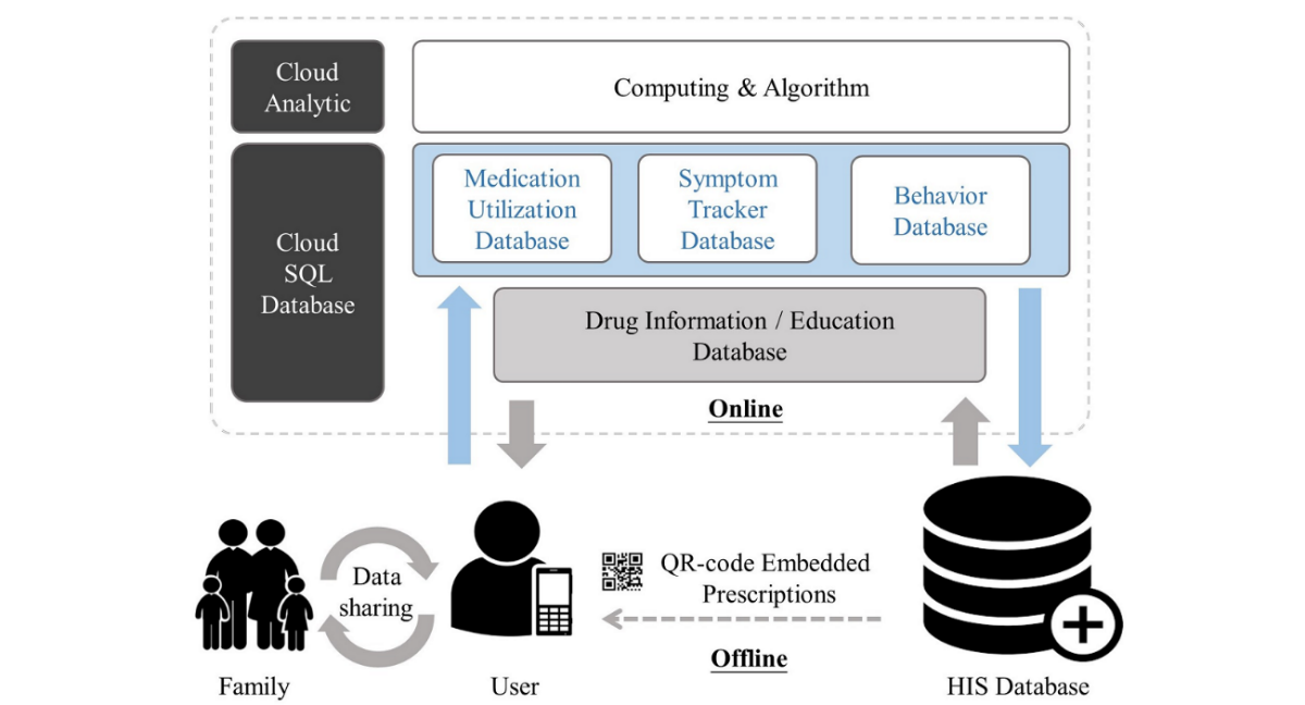 Jmu A Novel Mhealth Approach For A Patient Centered Medication And Health Management System In Taiwan Pilot Study Hsieh Jmir Mhealth And Uhealth