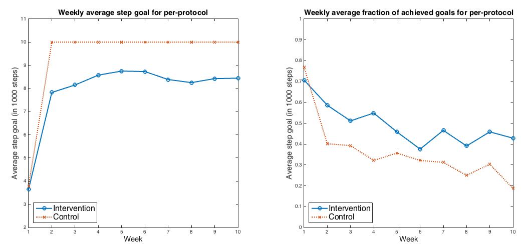 JMU - Evaluating Machine Learning–Based Automated Personalized Daily