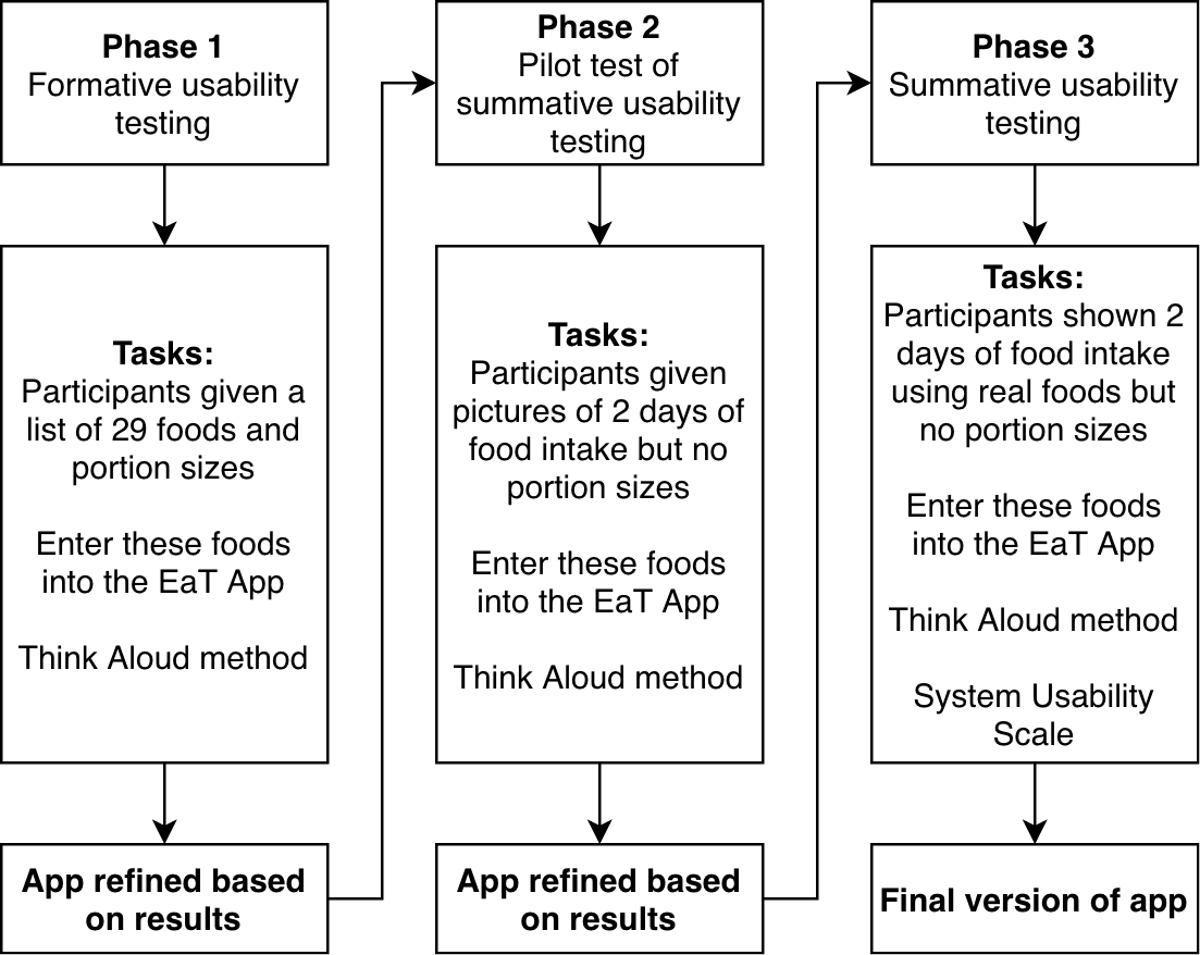 Jmu A Tool To Measure Young Adults Food Intake Design And Development Of An Australian Database Of Foods For The Eat And Track Smartphone App Wellard Cole Jmir Mhealth And Uhealth