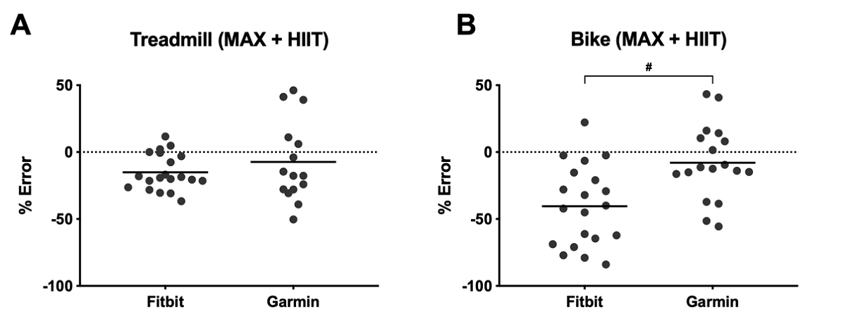 JMU - Accuracy of Wrist-Worn Activity Monitors During Common