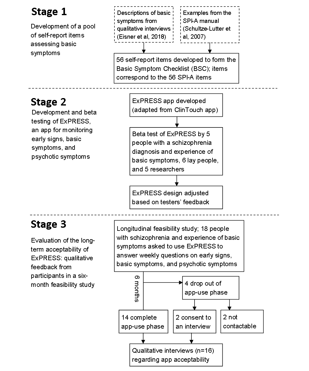 JMU - Development and Long-Term Acceptability of ExPRESS, a Mobile