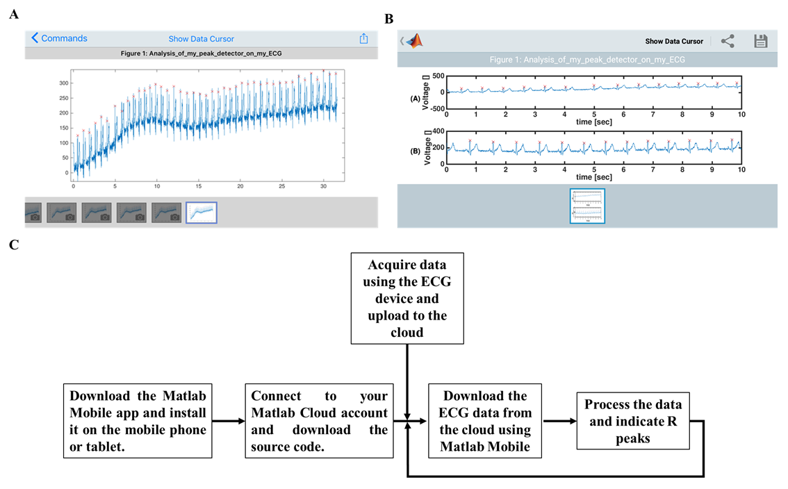 JMU - Novel Method to Efficiently Create an mHealth App