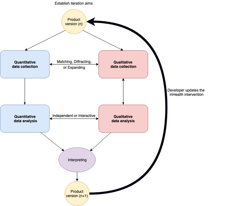 JMU - The Iterative Convergent Design for Mobile Health
