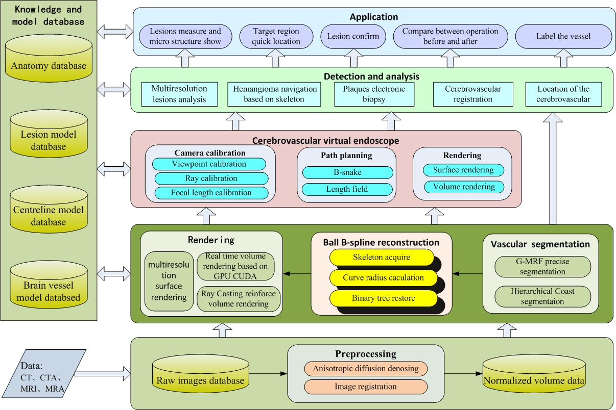 Jmu The Architecture Of An Automatic Ehealth Platform With