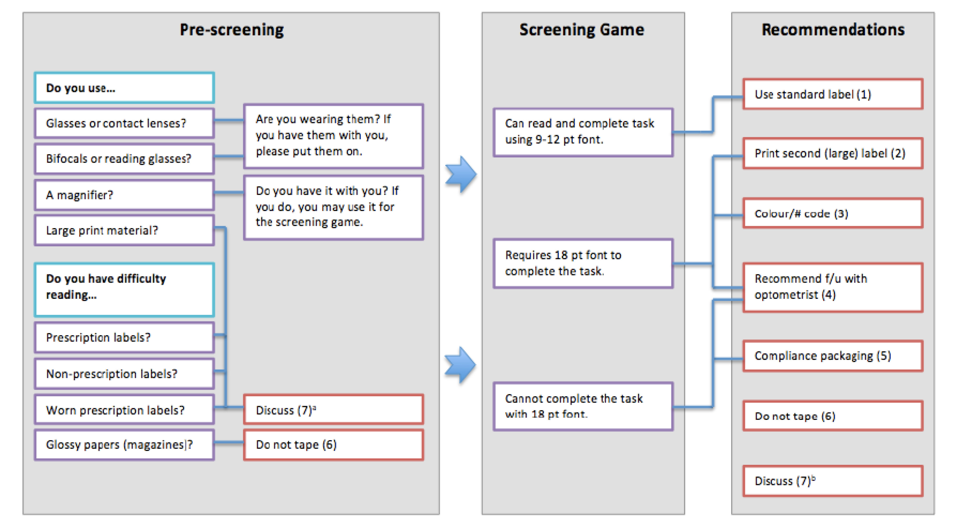 Jmu cleremed lessons learned from a pilot study of a mobile figure 1 flow chart linking cleremed prescreening and screening test geenschuldenfo Choice Image
