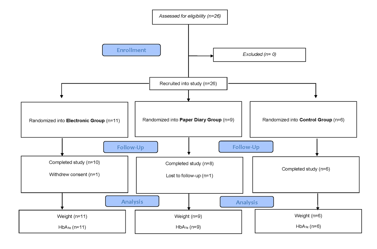 Jmu a behavioral lifestyle intervention enhanced with multiple consolidated standards of reporting trials consort diagram hba1c glycated hemoglobin pooptronica Images