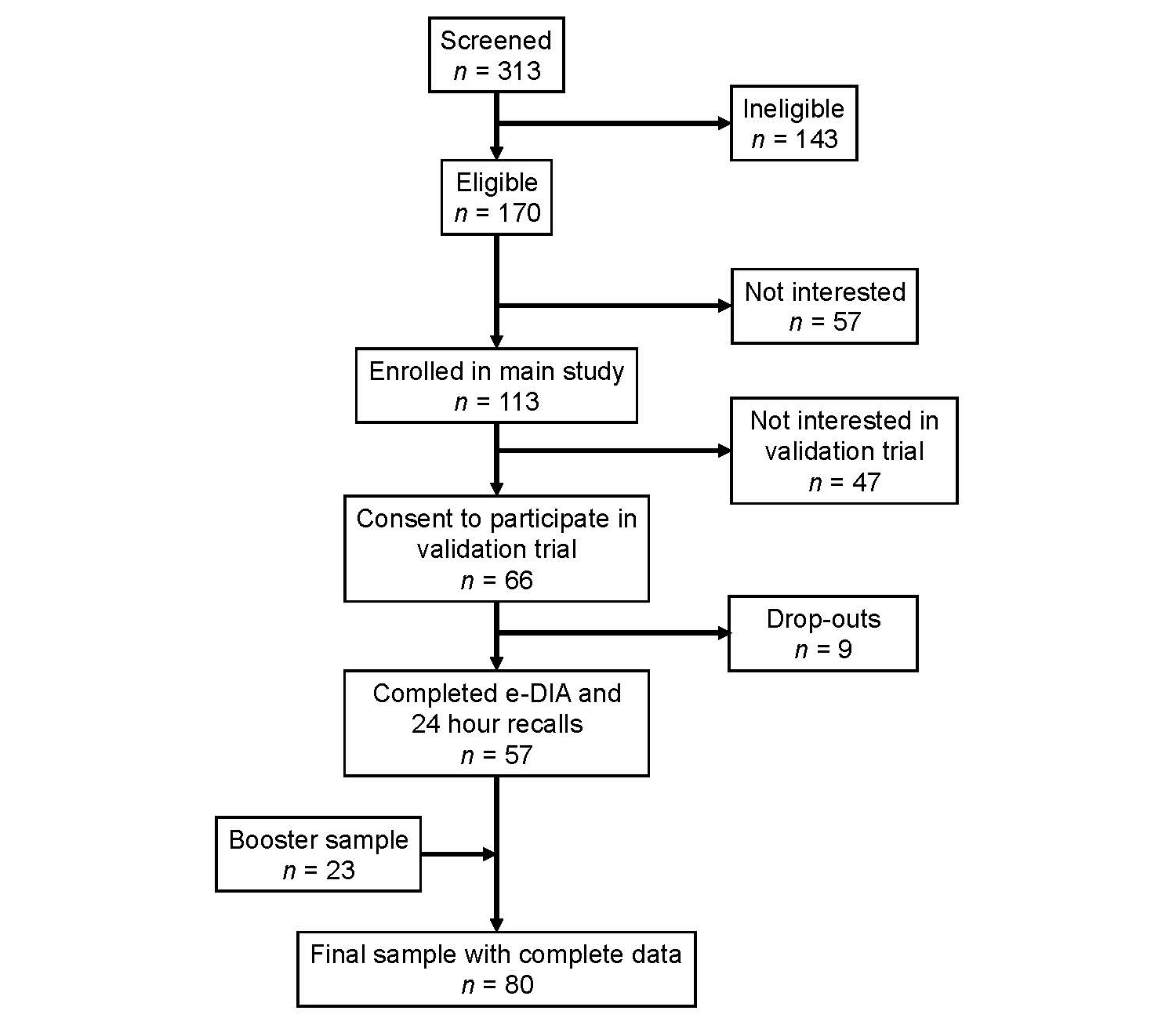 jmu electronic dietary intake assessment  e dia   comparison of a    flow chart of participant recruitment  view this figure