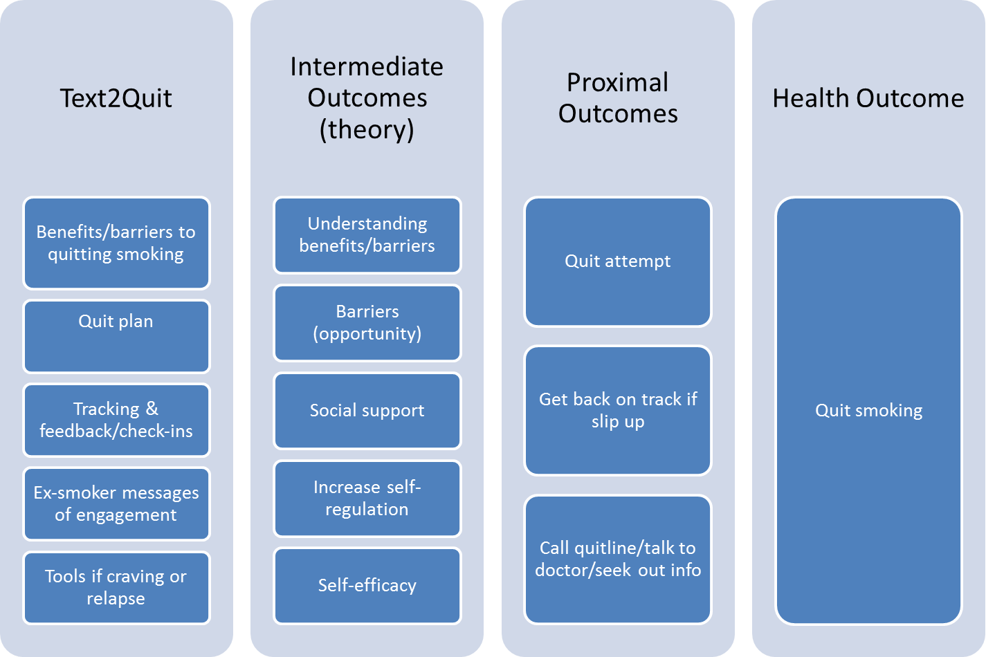 sms theoretical framework Among literature review, theoretical framework, and conceptual framework as a component of an empirical manuscript interchangeable use of terms the terms literature review, conceptual framework, and theoretical framework.