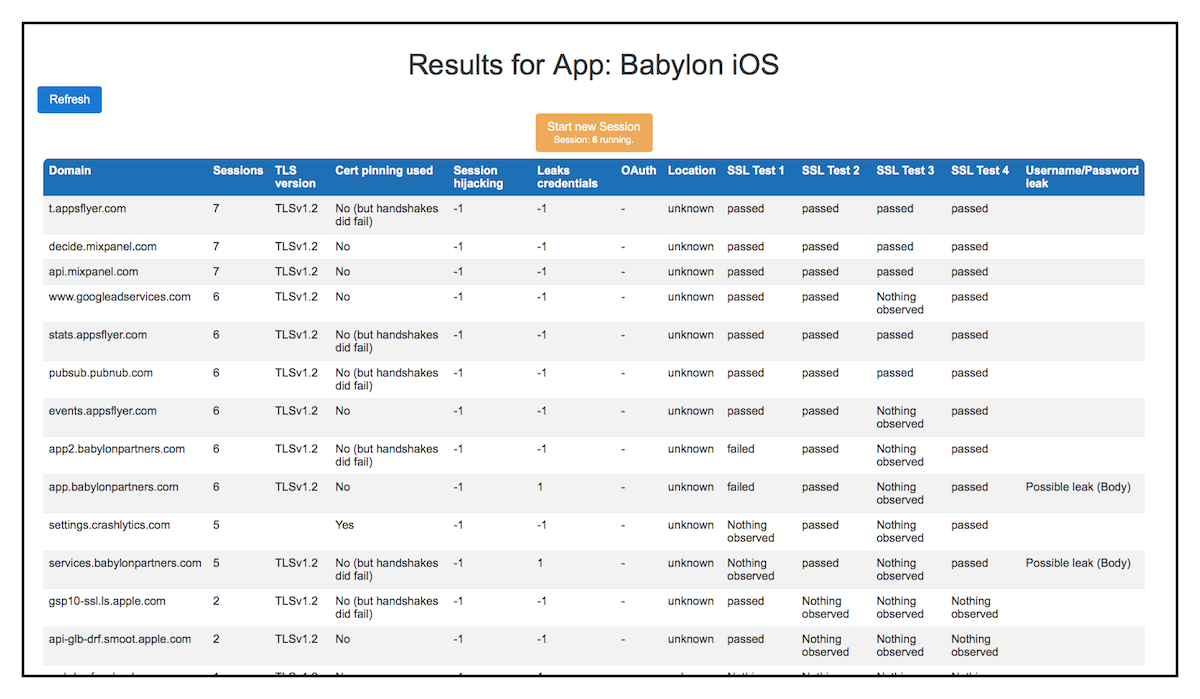 Jmu client focused security assessment of mhealth apps and figure 2 xflitez Choice Image